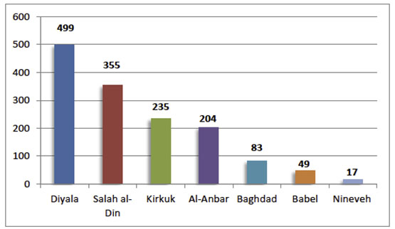 Breakdown of ISIS attacks in the various provinces