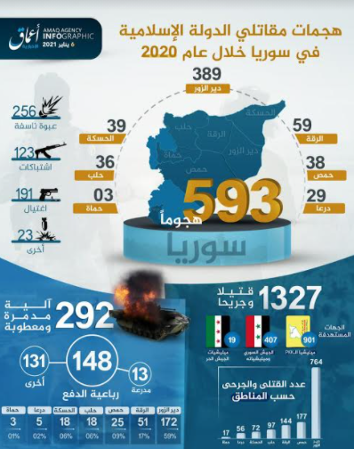 Infographic summing up ISIS's activity in Syria in 2020 (Amaq, January 6, 2021)