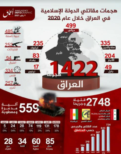 Summary of ISIS attacks in Iraq in 2021 (Amaq, January 9, 2021)