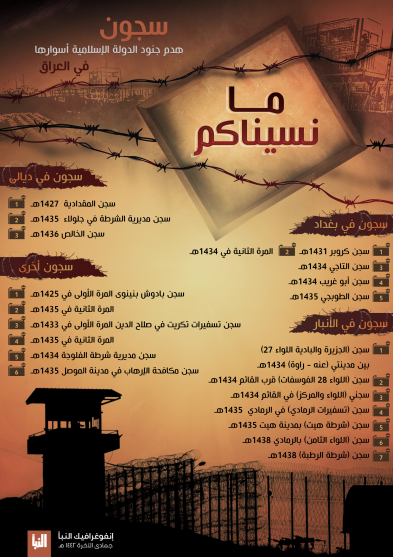 """List of prisons whose walls were destroyed by the soldiers of the Islamic State, with the inscription, """"We have not forgotten you"""" (ISIS's Al-Naba' weekly, Telegram, January 14, 2021)"""