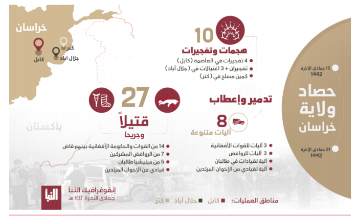 Infographic summing up ISIS's activity in Afghanistan (Al-Naba' weekly, Telegram, February 4, 2021)