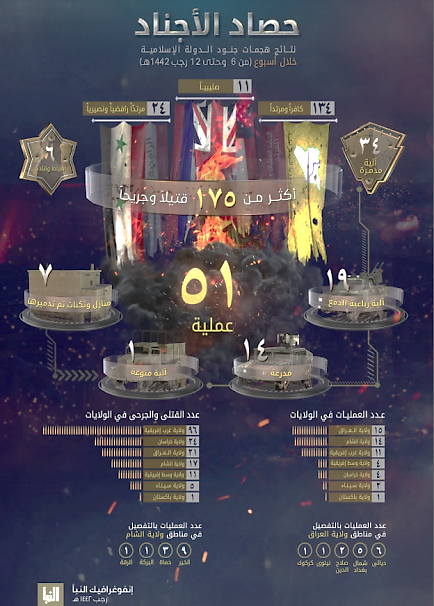 The infographic of ISIS's weekly operations (Al-Naba' weekly, Telegram, February 25, 2021)