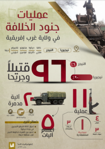 The infographic as it appeared in ISIS's Al-Naba' weekly (Al-Naba' weekly, Telegram, February 25, 2021)