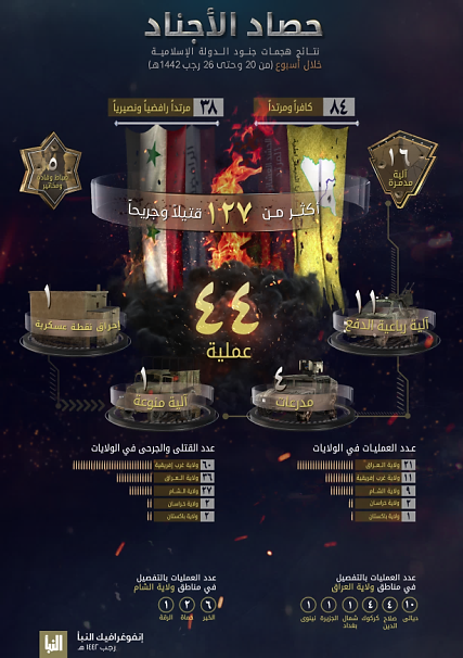 The infographic as it appeared on ISIS's Al-Naba' weekly (Al-Naba' weekly, Telegram, March 11, 2021)
