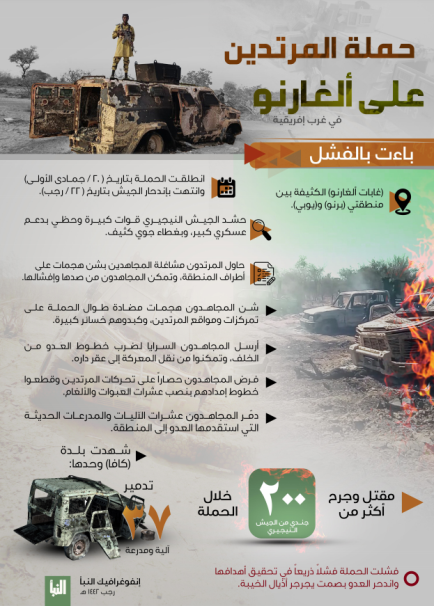 The infographic published in ISIS's Al-Naba' weekly (Al-Naba' weekly, Telegram, March 11, 2021).