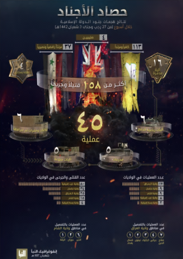 The infographic as it appeared in ISIS's Al-Naba' weekly (Al-Naba' weekly, Telegram, March 18, 2021)