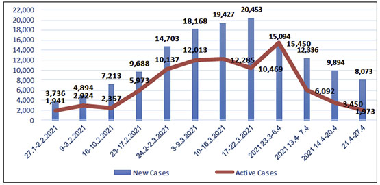The increase in coronavirus infection in Judea and Samaria (According to the ministry of health in Ramallah)