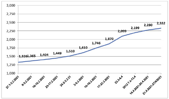 Number of coronavirus-related death (According to the ministry of health in Ramallah)