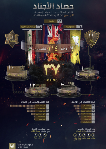 The two infographics in ISIS's Al-Naba' weekly (Al-Naba', Telegram, March 25 and April 1, 2021)