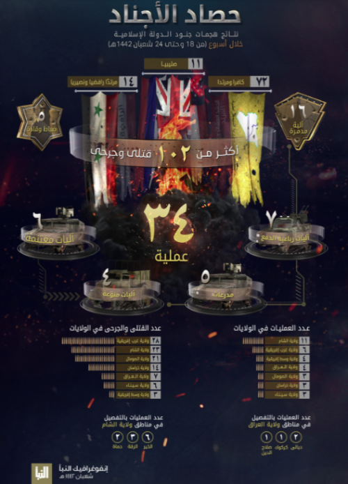 The infographic in ISIS's Al-Naba' weekly (Al-Naba', Telegram, April 8, 2021)