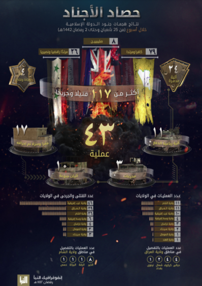 The infographic in ISIS's Al-Naba' weekly (Al-Naba', Telegram, April 15, 2021)