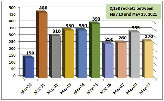 Daily distribution of rocket fire from the Gaza Strip