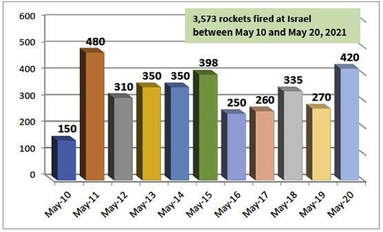 Daily distribution of rocket fire during Operation Guardian of the Walls