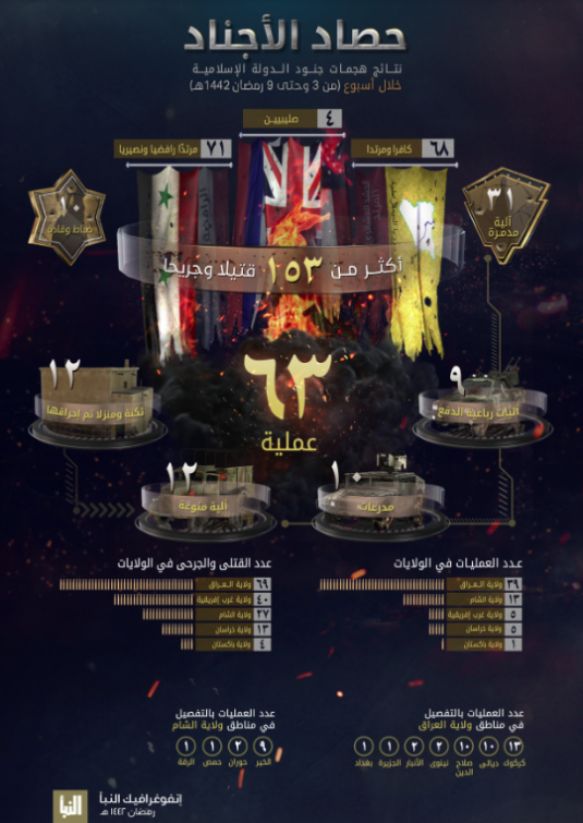 The infographic in ISIS's Al-Naba' weekly (Al-Naba', Telegram, April 22, 2021)