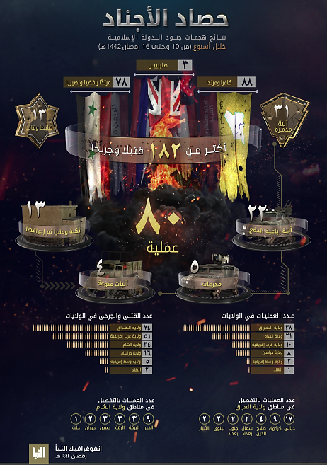 The infographic in ISIS's Al-Naba' weekly (Al-Naba', Telegram, April 29, 2021)