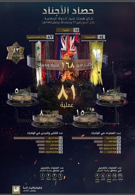 The infographic in ISIS's Al-Naba' weekly (Al-Naba' weekly, Telegram, May 6, 2021)