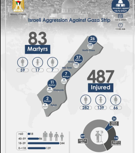Infographic of casualties in the Gaza Strip (ministry of health in Gaza Facebook page, May 13, 2021).