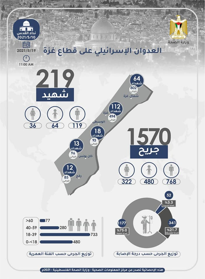 Ministry of health in Gaza infographic of Palestinian casualties since the beginning of Operation Guardian of the Walls: 291 killed, 1570 wounded (ministry of health in Gaza Facebook page, May 19, 2021).