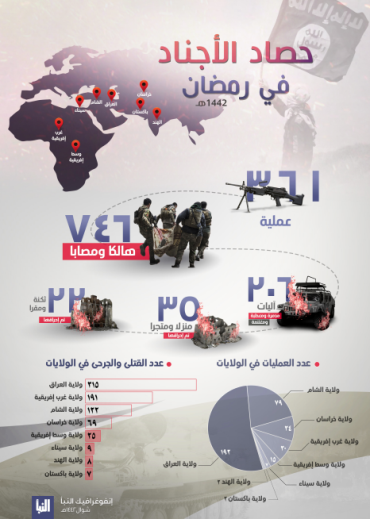 Infographic summing up ISIS's attacks during the month of Ramadan (Al-Naba' weekly, Telegram, May 15, 2021)