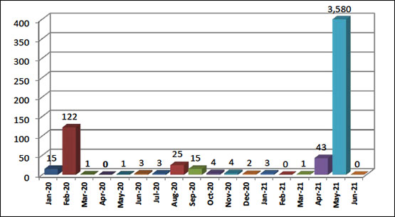 Monthly Distribution of Rocket and Mortar Shell Fire since January 2020