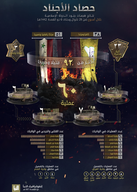The infographic published by ISIS (Al-Naba' weekly, Telegram, June 17, 2021)