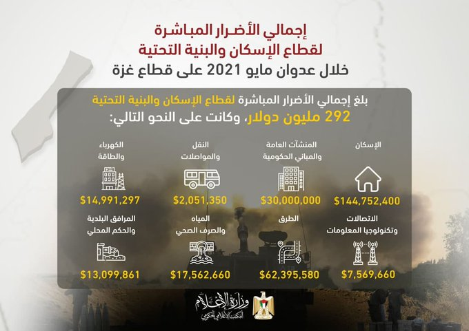 Infographic of the direct damage to the Gaza Strip during Operation Guardian of the Walls (Palinfo Twitter account, July 12, 2021).