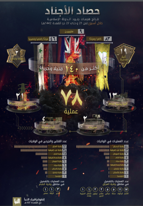 Infographic summing up ISIS's activity (Al-Naba' weekly, Telegram, July 8, 2021)