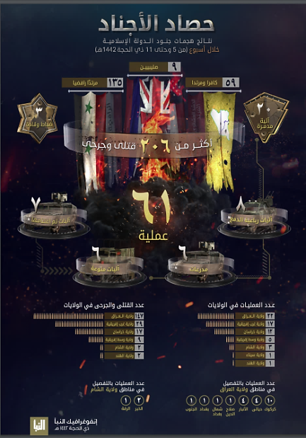 Infographic summing up ISIS's activity (Al-Naba' weekly, Telegram, July 23, 2021)
