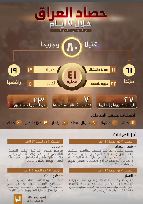 The infographic summing up ISIS's activity in Iraq (Al-Naba' weekly, Telegram, August 5, 2021)