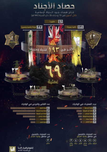The infographic detailing ISIS's activity (Al-Naba' weekly, Telegram, August 5, 2021)