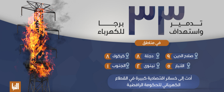 ISIS infographic about recent damage to high-voltage pylons (Al-Naba' weekly as posted on Telegram, August 12, 2021)