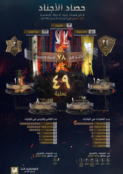 The infographic detailing ISIS's activity (Al-Naba' weekly, Telegram, August 19, 2021)