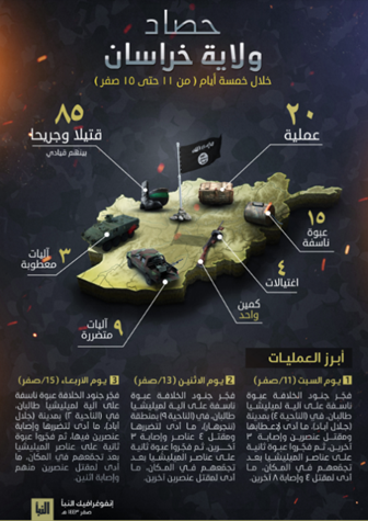 The infographic as it appeared in Al-Naba' weekly (Al-Naba' weekly, Telegram, September 23, 2021)